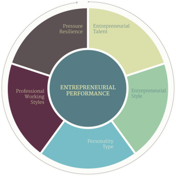 Entrepreneurial-Performance